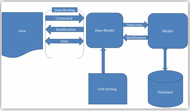 MVVM (Model View ViewModel) In...