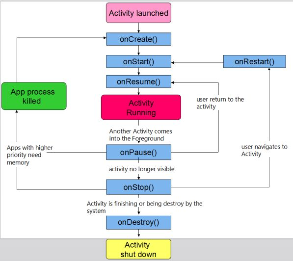 Activity And Its Lifecycle In Android