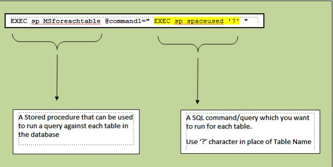 How to get the entire database size using c in sql server spspaceused for each table in sqlserverg ccuart Image collections