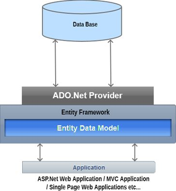 Connecting the mvc application using entityframework db first our web application interacts with entity data model entity framework that acts as an interface between ado provider and database fetchessaves data ccuart Images