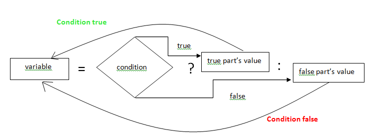 Conditional Statement in C#