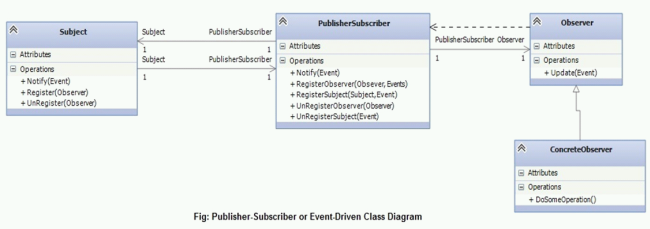 Events In C