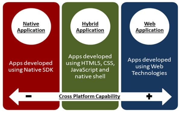 Cross Platform Apps