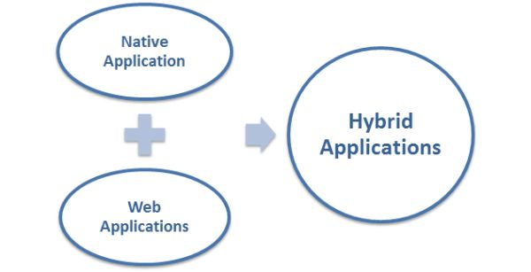 Hybrid Applications