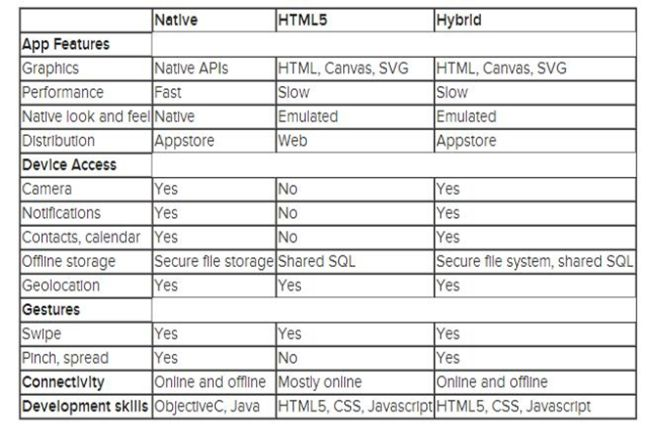Native VS Hybrid VS Web Applications