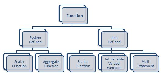 Hierarchy of SQL Server Function