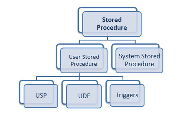 Hierarchy of Stored Procedure