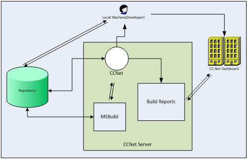 Continuous-Integration-with-Cruise-Control-1.jpg