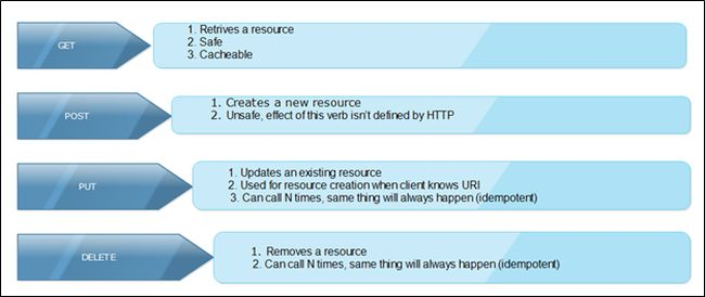 how to create restful web services