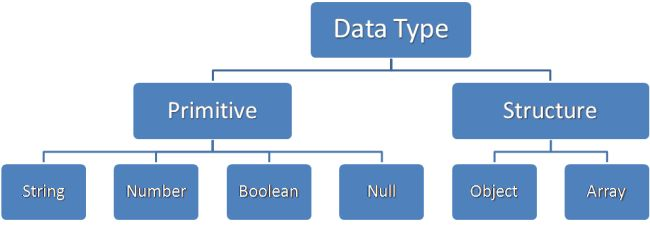 JSON-represents-six-data-types.jpg