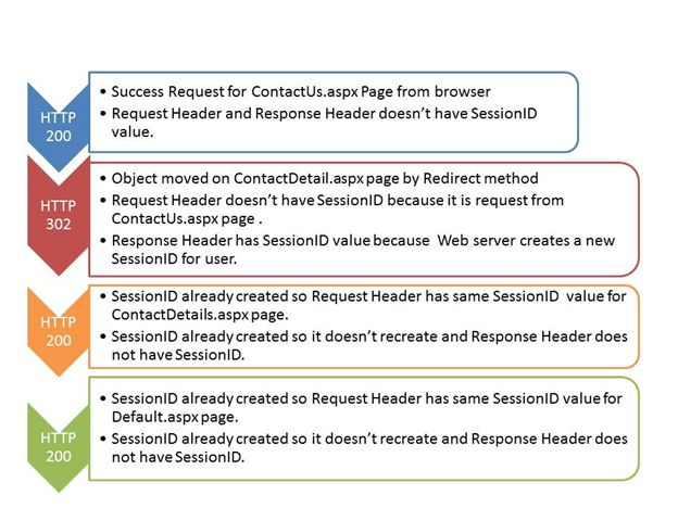 Workflow-of-application-request