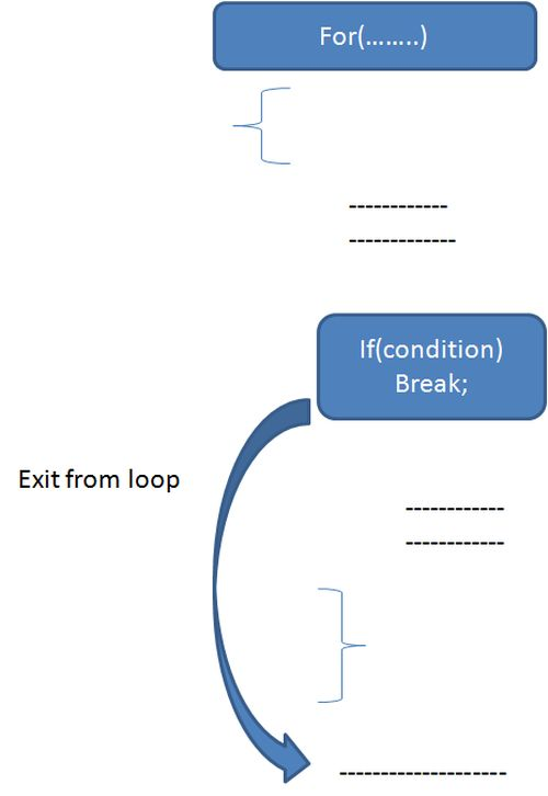 how to continue program after loop in java