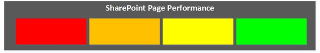 SharePoint Page Performance