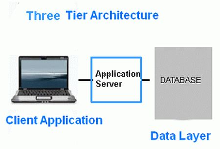 Three-tier-architectures.jpg