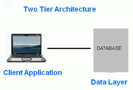 Two-tier-architectures.jpg
