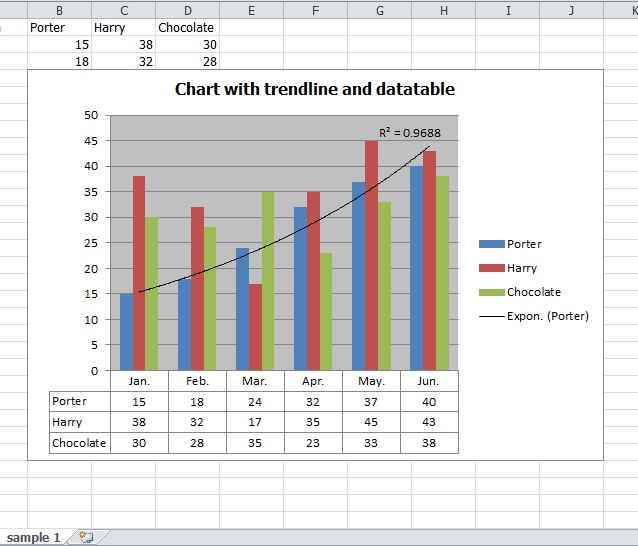 Create Excel Charts With Trendline Error Bars And Data Labels Using C