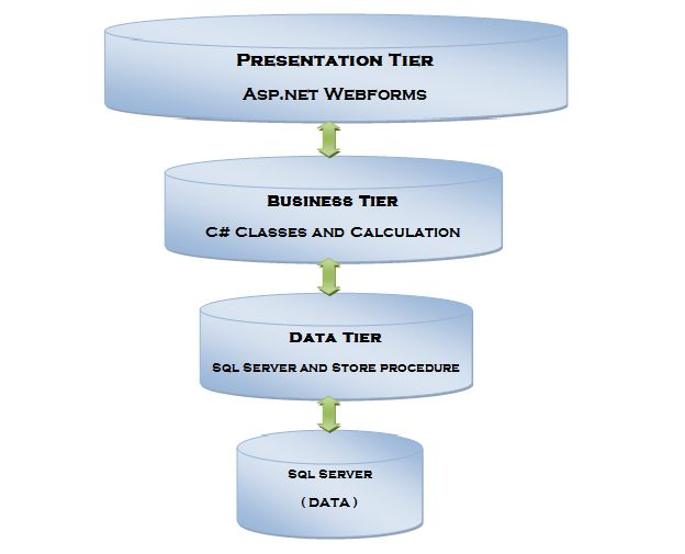 Create and implement 3 tier architecture in asp 3 tier architecture ccuart