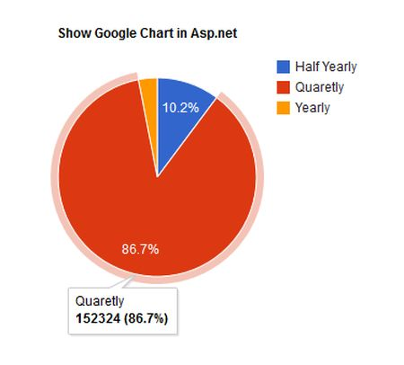 How To Create Google Charts In Asp With Json