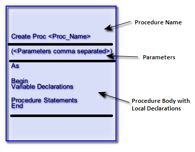 how to create table using stored procedure in sql server