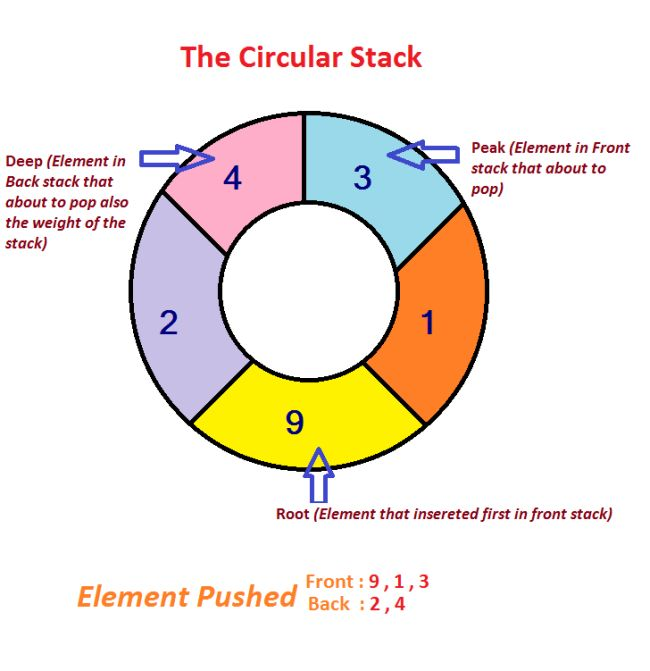 The circular stack an advance in data structure the circularstack ccuart Images