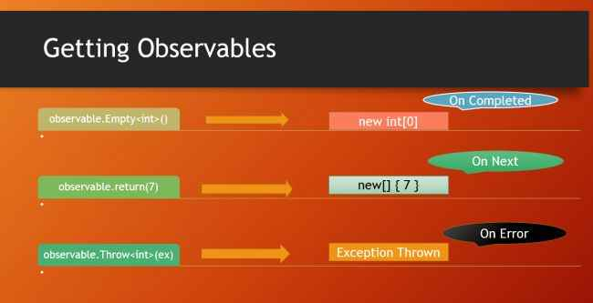 three phases of getting observables
