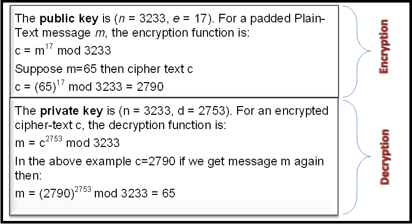 Asymmetric rsa encryption in java giuseppe urso blog.