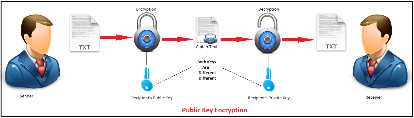 public key encryption.png