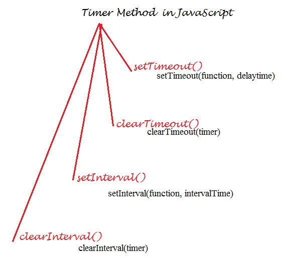 Calling-Function-with-Timer-in-JavaScript-1.jpg