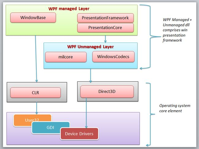 Overview of Windows Presentation Foundation (WPF) Architecture