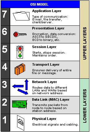 Concept Of Open Systems Interconnection Osi Model In