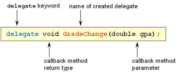 All About Delegate In C