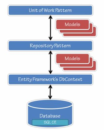 Repository Pattern And Generic Repository Pattern Stunning Unit Of Work Pattern C