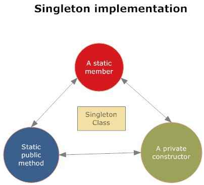 Singleton Design Pattern Vs Static Class Gorgeous Singleton Pattern C