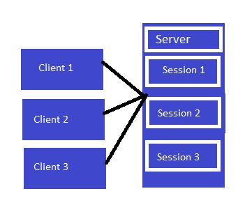 ASP.NET Interview Questions And Answers
