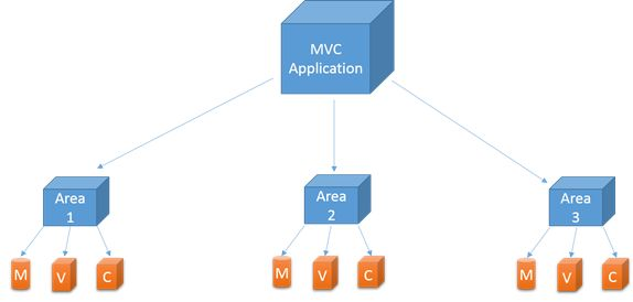 Huynh Tien Linh: Area trong ASP Net MVC 6