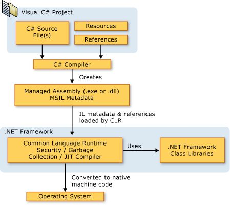 CLR Diagram