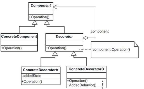 Overview of Decorator Pattern in C Awesome Decorator Design Pattern