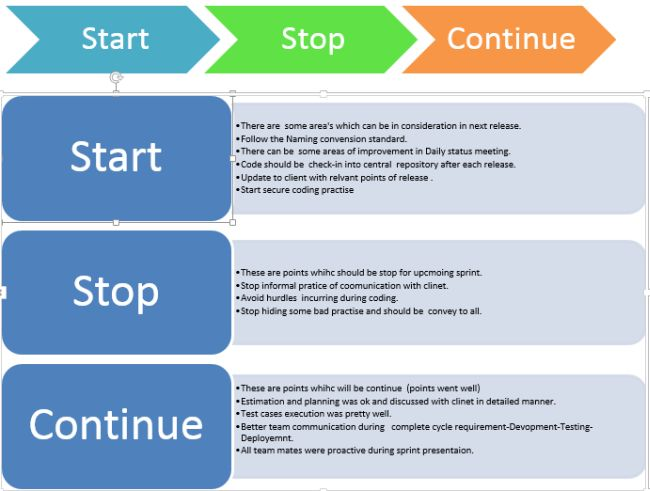 Retrospection Start-Stop and Continue Methodology in Agile