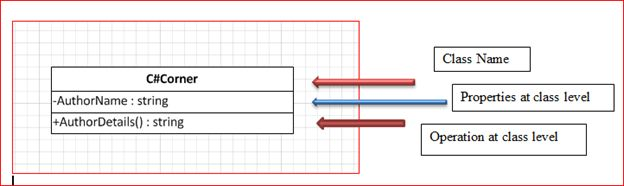 Uml class diagram in 10 steps using microsoft visio 2010 class diagram ccuart Choice Image