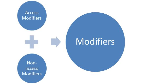 modifiers in Java