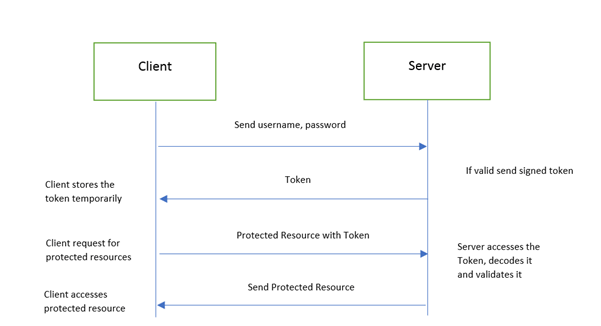 Token Based Authentication .NET Core And JWT