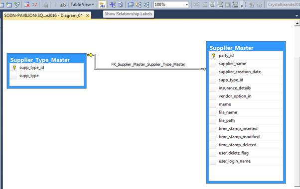 Create Database Diagram Using Stored Procedure And Sql