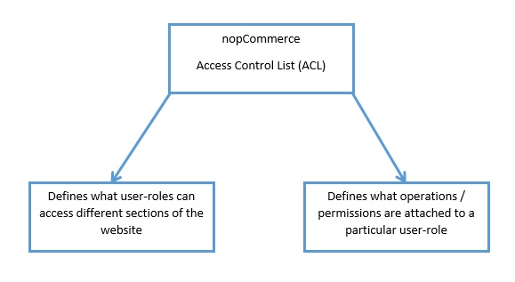 how to use nopcommerce in asp net