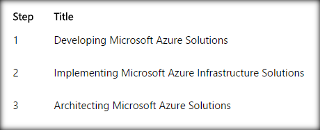 Azure Solutions Architect: