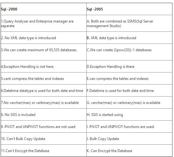 Differences between sql server 2005 2008 2008r2 2012 for R value of windows comparison