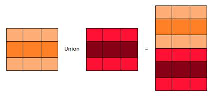 Union combines the rows