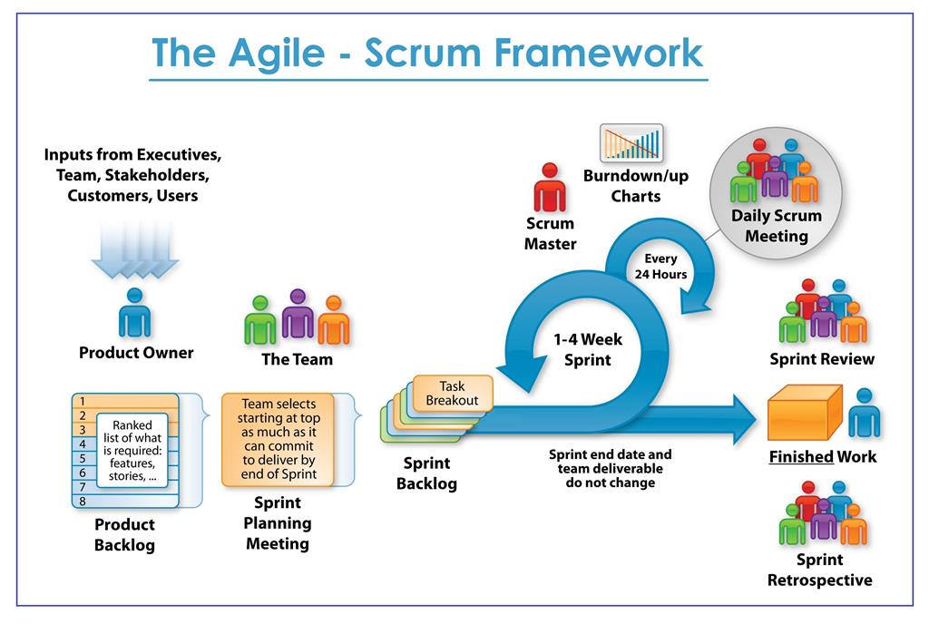 The agile scrum framework for Sdlc vs scrum