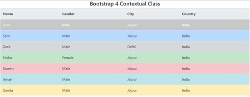 Bootstrap 4 Table Classes