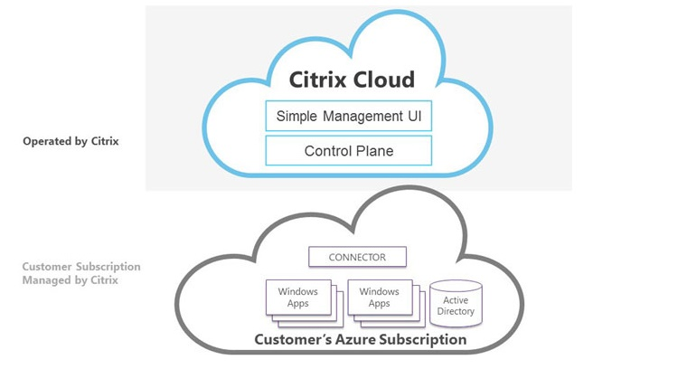 Microsoft To Replace Azure RemoteApp With New Citrix XenApp Express