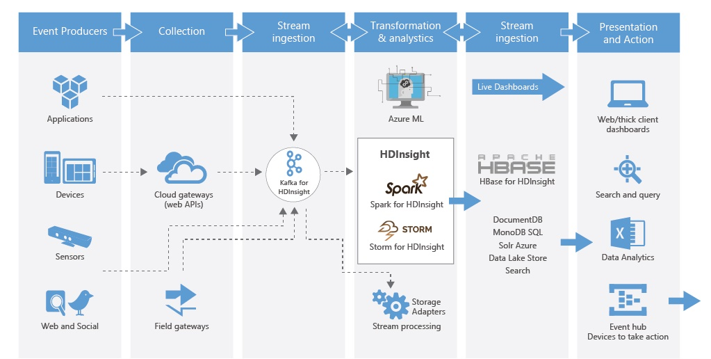 Microsoft Announces The Release Of Kafka Connect For Azure